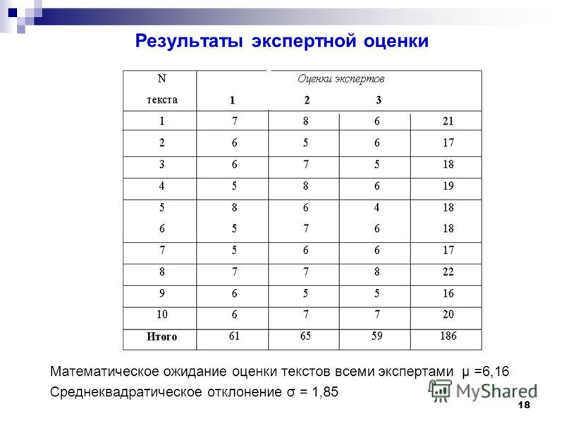 18 Результаты экспертной оценки Математическое ожидание оценки текстов всеми экспертами μ =6,16 Среднеквадратическое отклонение σ = 1,85
