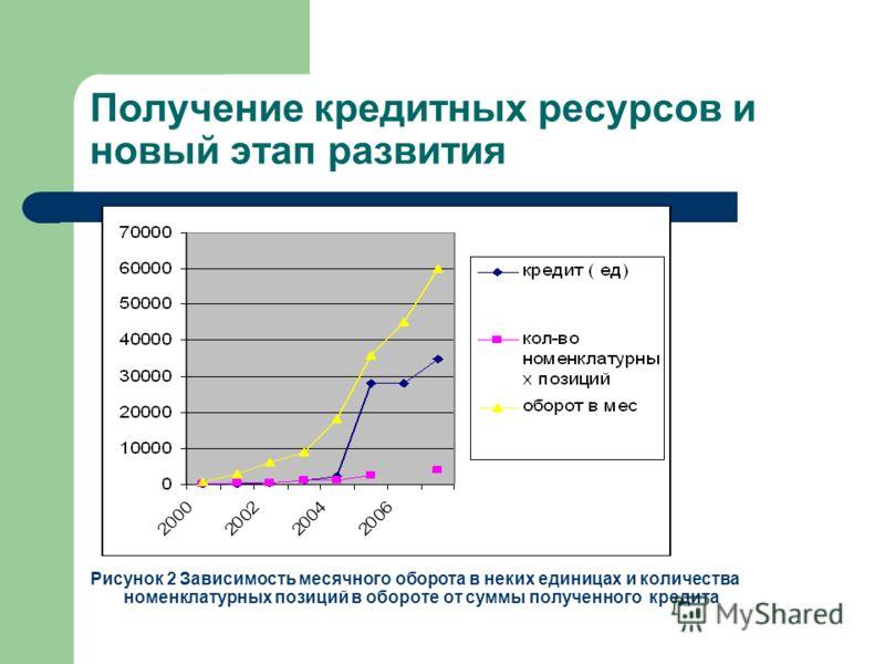 Получение кредитных ресурсов и новый этап развития Рисунок 2 Зависимость месячного оборота в неких единицах и количества номенклатурных позиций в обороте от суммы полученного кредита