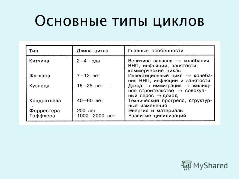 Основные типы циклов