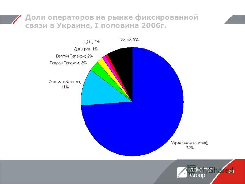 20 Доли операторов на рынке фиксированной связи в Украине, I половина 2006г.