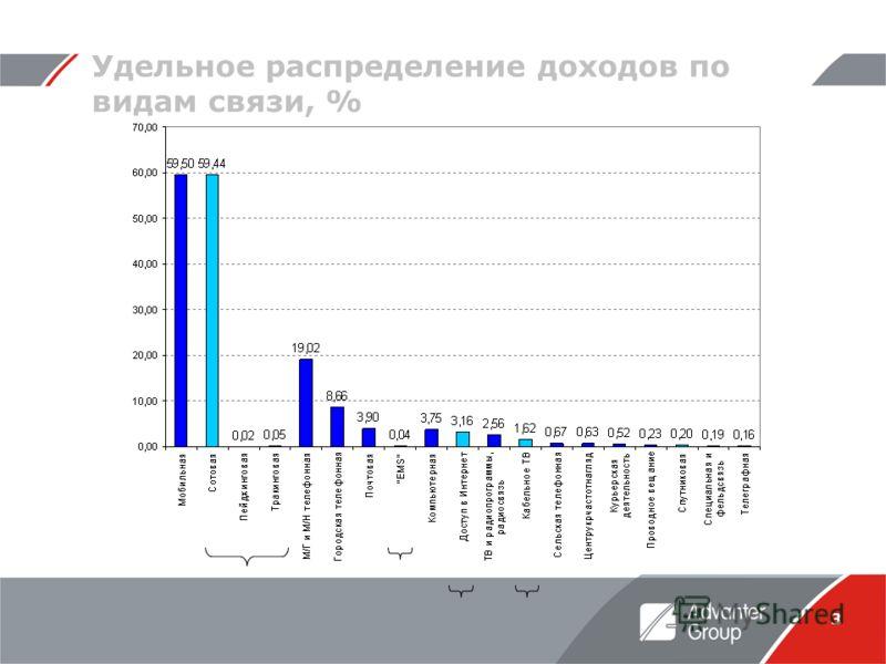 3 Удельное распределение доходов по видам связи, %