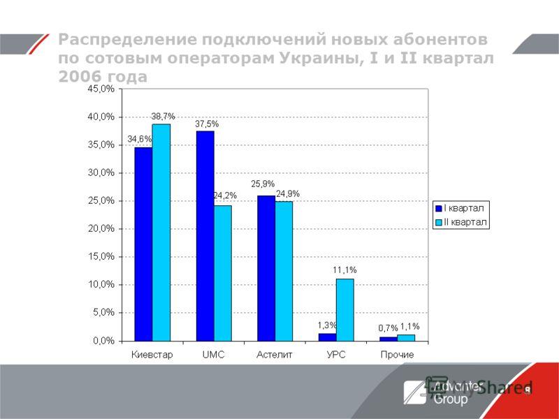 8 Распределение подключений новых абонентов по сотовым операторам Украины, I и II квартал 2006 года