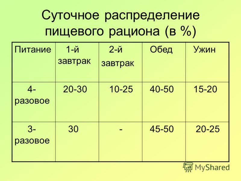 Суточное распределение пищевого рациона (в %) Питание 1-й завтрак 2-й завтрак Обед Ужин 4- разовое 20-30 10-25 40-50 15-20 3- разовое 30 - 45-50 20-25