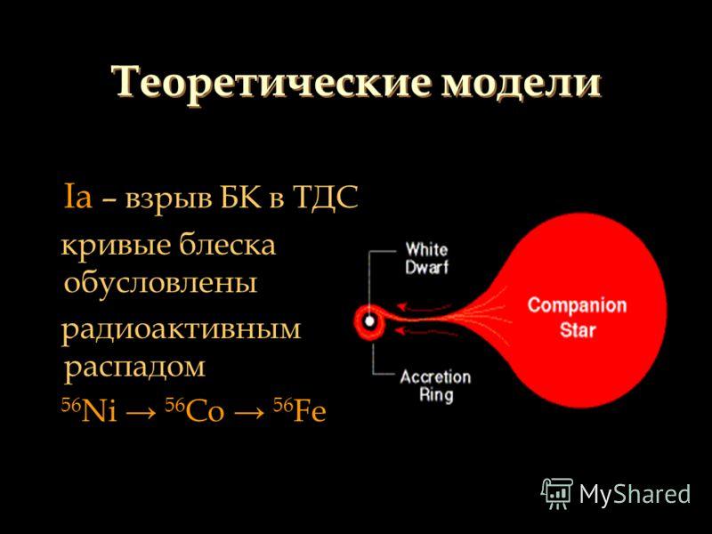 Ia – взрыв БК в ТДС кривые блеска обусловлены радиоактивным распадом 56 Ni 56 Co 56 Fe Теоретические модели