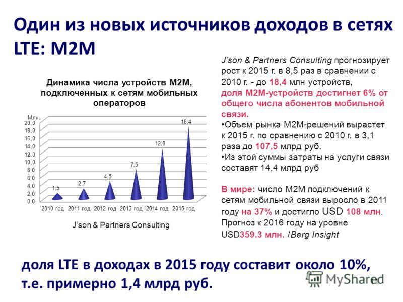 11 Один из новых источников доходов в сетях LTE: M2M Json & Partners Consulting прогнозирует рост к 2015 г. в 8,5 раз в сравнении с 2010 г. - до 18,4 млн устройств, доля M2M-устройств достигнет 6% от общего числа абонентов мобильной связи. Объем рынк