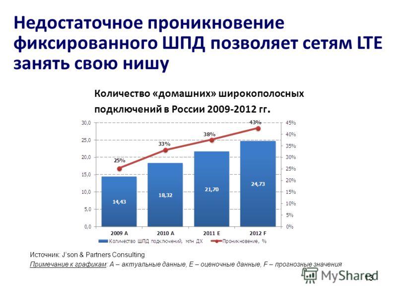 Количество « домашних » широкополосных подключений в России 2009 2012 гг. Источник: Json & Partners Consulting Примечание к графикам: А – актуальные данные, E – оценочные данные, F – прогнозные значения 13 Недостаточное проникновение фиксированного Ш