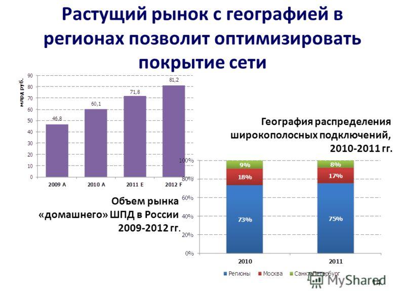 Растущий рынок с географией в регионах позволит оптимизировать покрытие сети 14 География распределения широкополосных подключений, 2010-2011 гг. Объем рынка «домашнего» ШПД в России 2009-2012 гг.