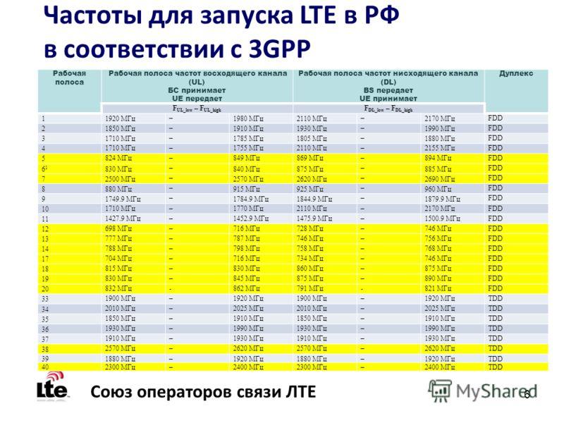 6 Союз операторов связи ЛТЕ Частоты для запуска LTE в РФ в соответствии с 3GPP Рабочая полоса Рабочая полоса частот восходящего канала (UL) БС принимает UE передает Рабочая полоса частот нисходящего канала (DL) BS передает UE принимает Дуплекс F UL_l