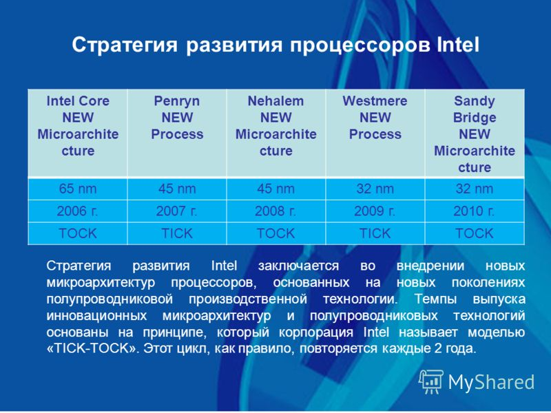 Стратегия развития процессоров Intel Intel Core NEW Microarchite cture Penryn NEW Process Nehalem NEW Microarchite cture Westmere NEW Process Sandy Bridge NEW Microarchite cture 65 nm45 nm 32 nm 2006 г.2007 г.2008 г.2009 г.2010 г. TOCKTICKTOCKTICKTOC