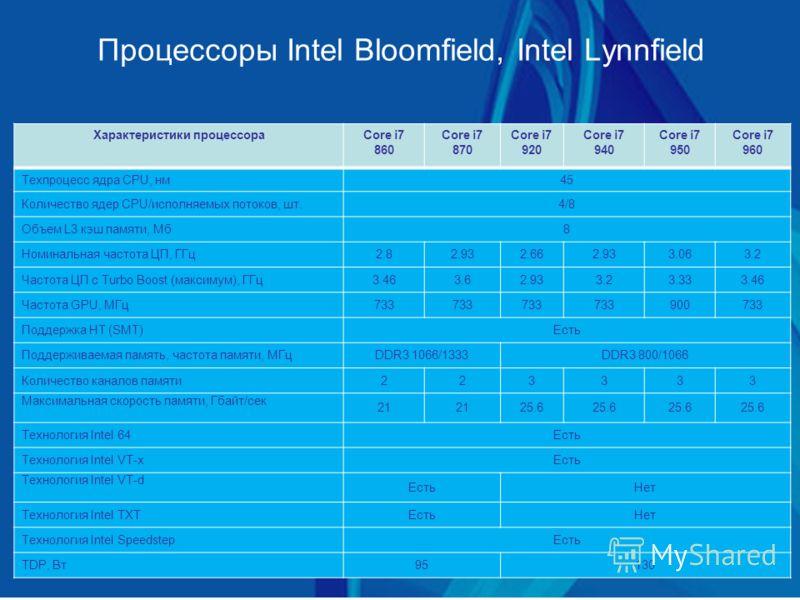 Процессоры Intel Bloomfield, Intel Lynnfield Характеристики процессораCore i7 860 Core i7 870 Core i7 920 Core i7 940 Core i7 950 Core i7 960 Техпроцесс ядра CPU, нм45 Количество ядер CPU/исполняемых потоков, шт.4/8 Объем L3 кэш памяти, Мб8 Номинальн