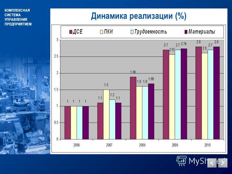 КОМПЛЕКСНАЯ СИСТЕМА УПРАВЛЕНИЯ ПРЕДПРИЯТИЕМ Динамика реализации (%)