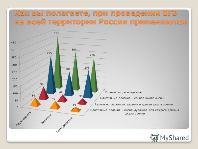 Как вы полагаете, при проведении ЕГЭ на всей территории России применяются :
