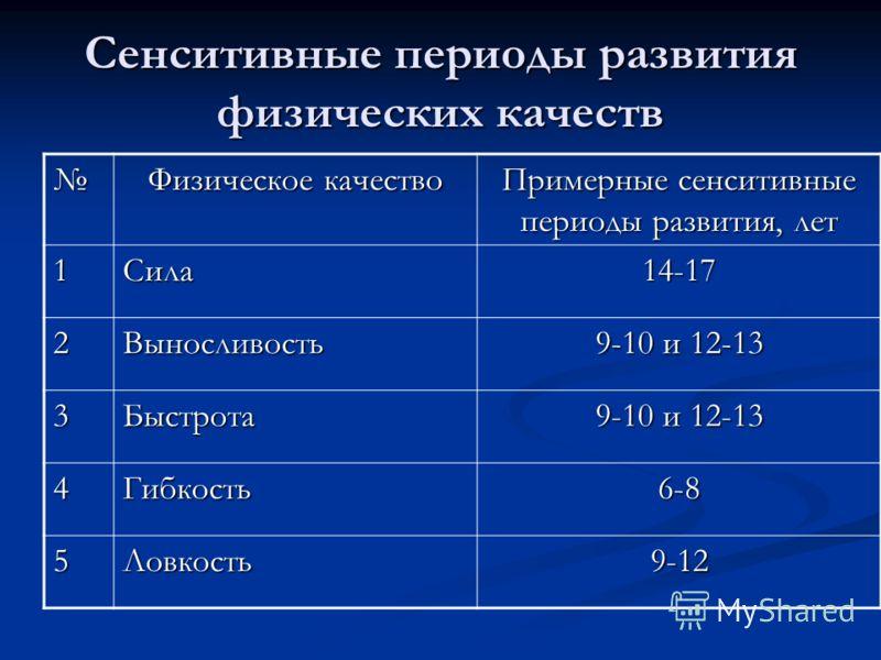 Сенситивные периоды развития физических качеств Физическое качество Примерные сенситивные периоды развития, лет 1Сила14-17 2Выносливость 9-10 и 12-13 3Быстрота 4Гибкость6-8 5Ловкость9-12