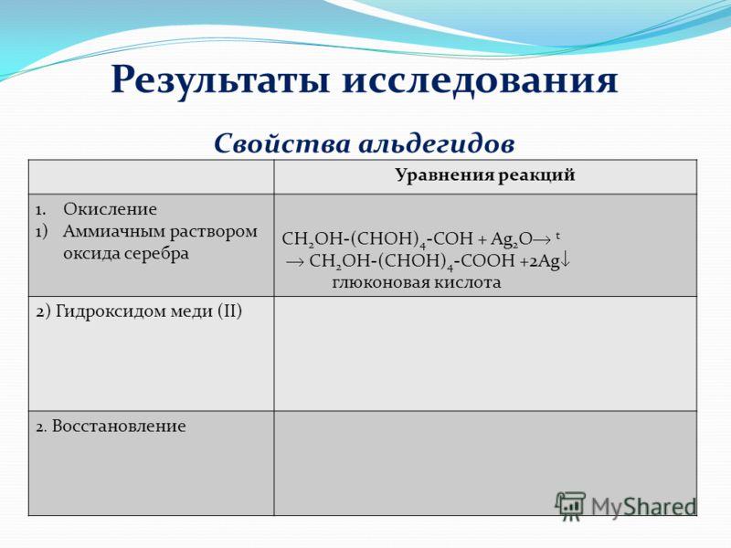 Результаты исследования Уравнения реакций 1.Окисление 1)Аммиачным раствором оксида серебра CH 2 OH-(CHOH) 4 -COH + Ag 2 O t CH 2 OH-(CHOH) 4 -COОH +2Ag глюконовая кислота 2) Гидроксидом меди (II) 2. Восстановление Свойства альдегидов