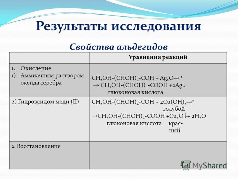 Результаты исследования Уравнения реакций 1.Окисление 1)Аммиачным раствором оксида серебра CH 2 OH-(CHOH) 4 -COH + Ag 2 O t CH 2 OH-(CHOH) 4 -COОH +2Ag глюконовая кислота 2) Гидроксидом меди (II) CH 2 OH-(CHOH) 4 -COH + 2Сu(OH) 2 t голубой CH 2 OH-(C