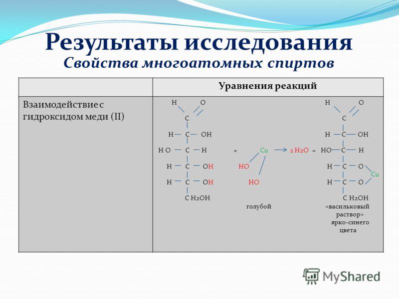 Уравнения реакций Взаимодействие с гидроксидом меди (II) Н О H O C C Н C ОН H C OH Н О С H + Cu 2 H2O + HO C H Н С OH HO H C O Cu Н С OH HO H C O С Н2ОН C H2OH голубой «васильковый раствор» ярко-синего цвета Свойства многоатомных спиртов Результаты и