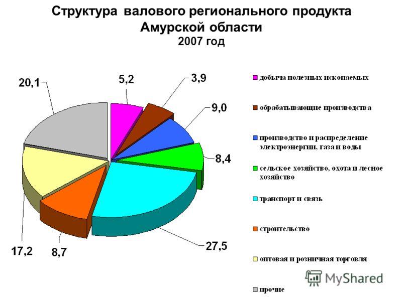 Структура ВРП, в % Структура валового регионального продукта Амурской области 2007 год