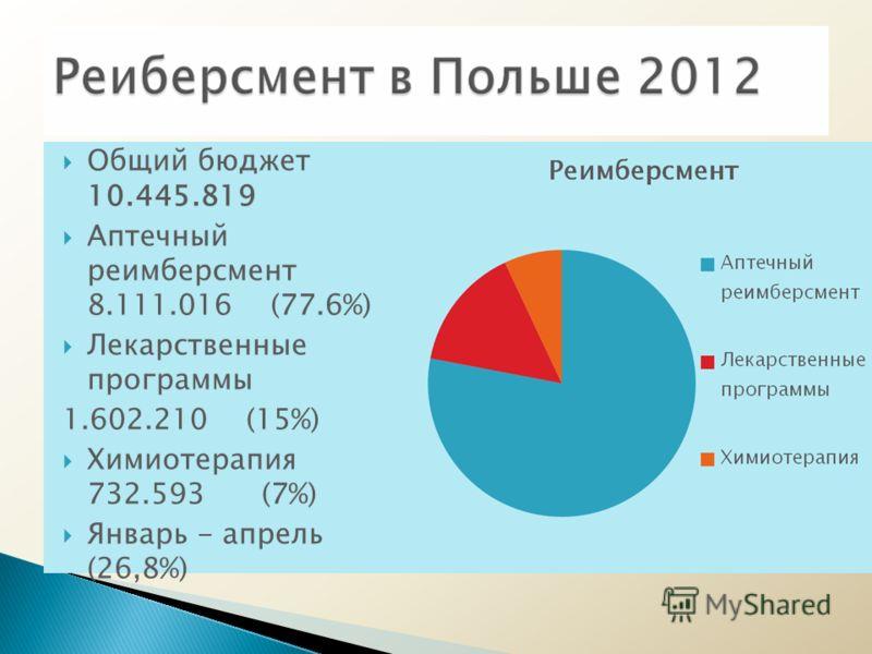 Общий бюджет 10.445.819 Аптечный реимберсмент 8.111.016 (77.6%) Лекарственные программы 1.602.210 (15%) Химиотерапия 732.593 (7%) Январь - апрель (26,8%)