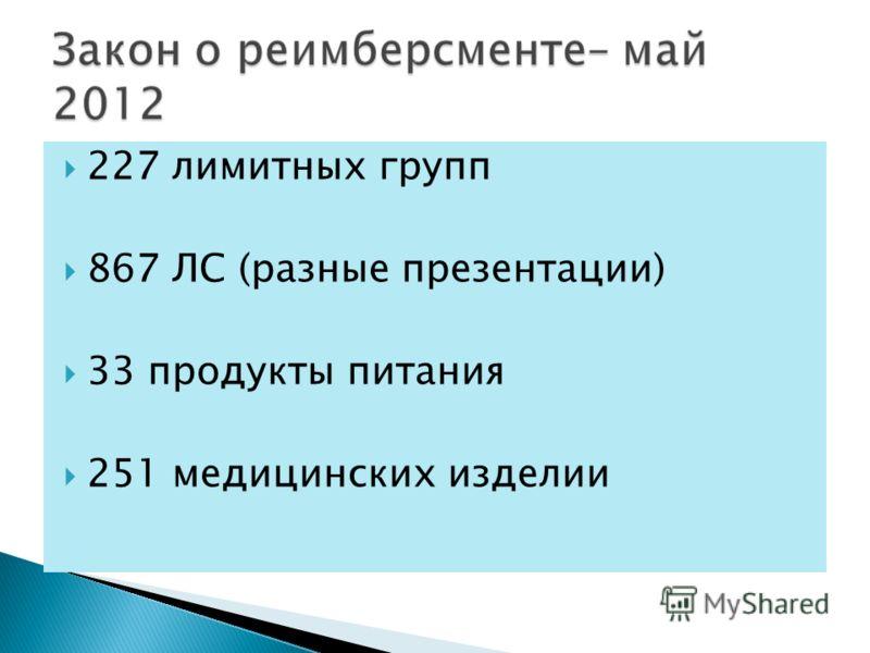 227 лимитных групп 867 ЛС (разные презентации) 33 продукты питания 251 медицинских изделии