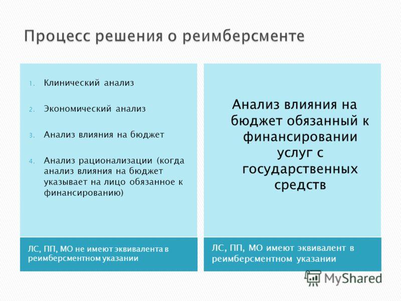 ЛС, ПП, МО не имеют эквивалента в реимберсментном указании ЛС, ПП, МО имеют эквивалент в реимберсментном указании 1. Клинический анализ 2. Экономический анализ 3. Анализ влияния на бюджет 4. Анализ рационализации (когда анализ влияния на бюджет указы