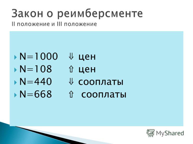 N=1000 цен N=108 цен N=440 сооплаты N=668 сооплаты