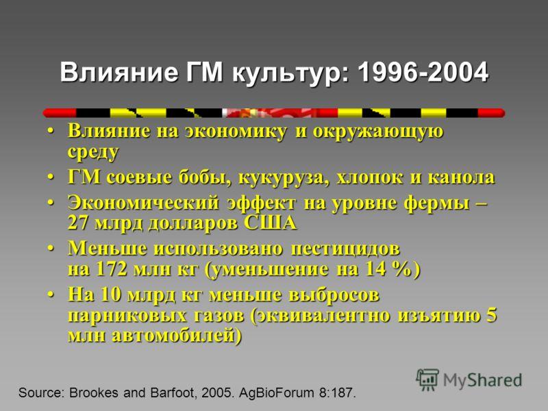 Влияние ГМ культур: 1996-2004 Влияние на экономику и окружающую средуВлияние на экономику и окружающую среду ГМ соевые бобы, кукуруза, хлопок и канолаГМ соевые бобы, кукуруза, хлопок и канола Экономический эффект на уровне фермы – 27 млрд долларов СШ