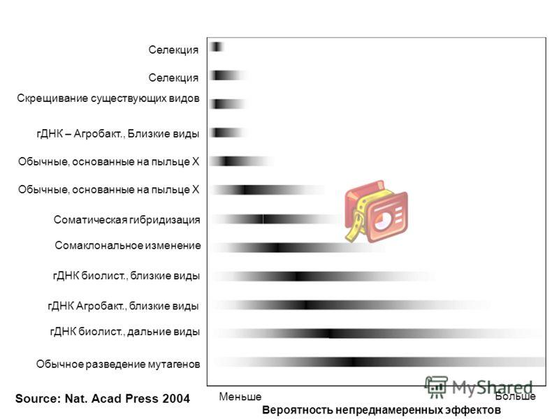 Вероятность непреднамеренных эффектов Меньше Больше Селекция Скрещивание существующих видов гДНК – Агробакт., Близкие виды Обычные, основанные на пыльце Х Соматическая гибридизация Сомаклональное изменение гДНК биолист., близкие виды гДНК Агробакт.,