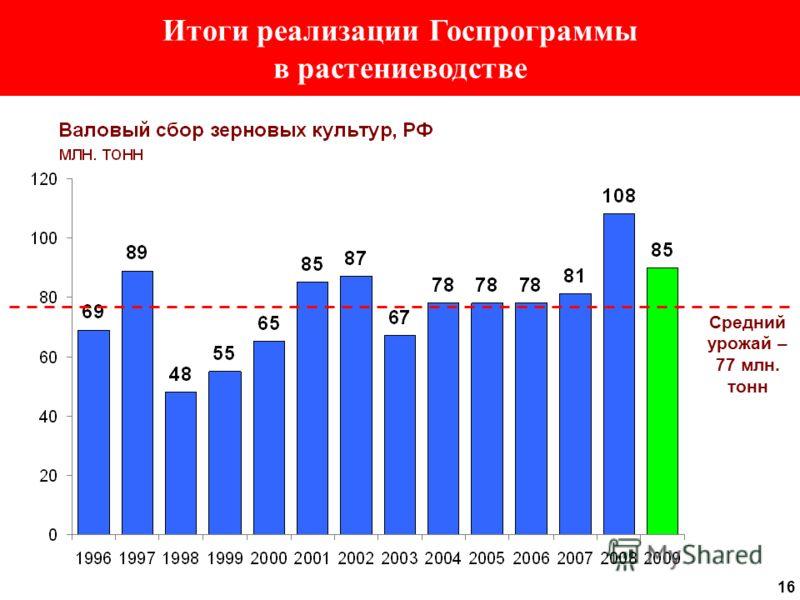 16 Итоги реализации Госпрограммы в растениеводстве Средний урожай – 77 млн. тонн