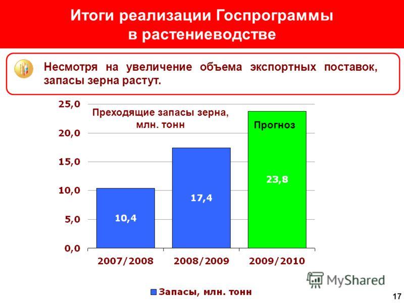 17 Итоги реализации Госпрограммы в растениеводстве Несмотря на увеличение объема экспортных поставок, запасы зерна растут. Прогноз Преходящие запасы зерна, млн. тонн