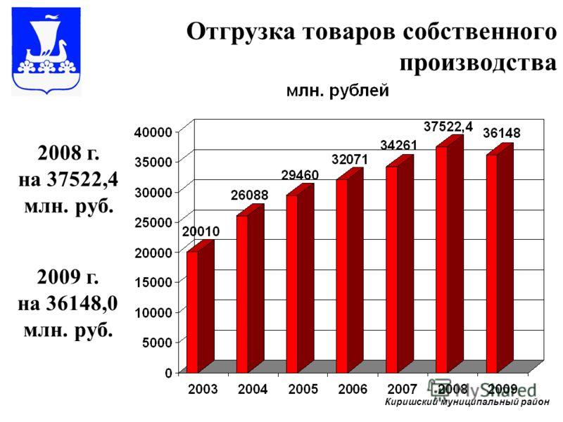 Отгрузка товаров собственного производства 2008 г. на 37522,4 млн. руб. 2009 г. на 36148,0 млн. руб. Киришский муниципальный район