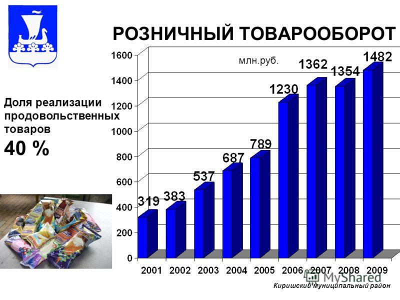 РОЗНИЧНЫЙ ТОВАРООБОРОТ млн.руб. Доля реализации продовольственных товаров 40 % Киришский муниципальный район