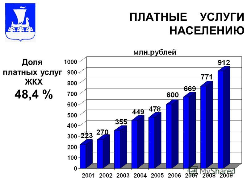 ПЛАТНЫЕ УСЛУГИ НАСЕЛЕНИЮ Доля платных услуг ЖКХ 48,4 %