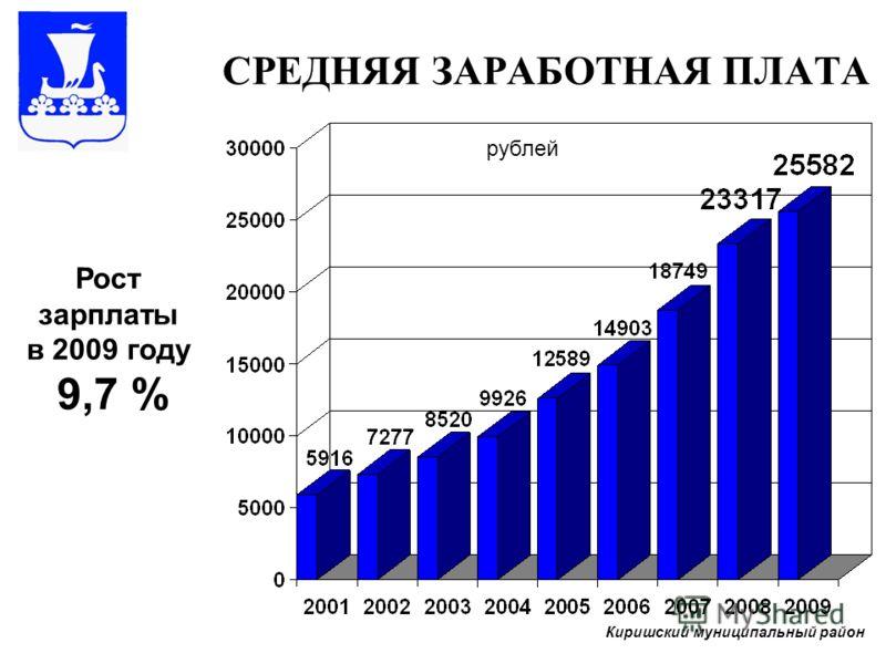 СРЕДНЯЯ ЗАРАБОТНАЯ ПЛАТА рублей Рост зарплаты в 2009 году 9,7 % Киришский муниципальный район