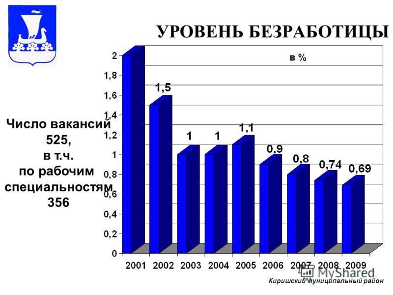 УРОВЕНЬ БЕЗРАБОТИЦЫ Число вакансий 525, в т.ч. по рабочим специальностям 356 Киришский муниципальный район в %