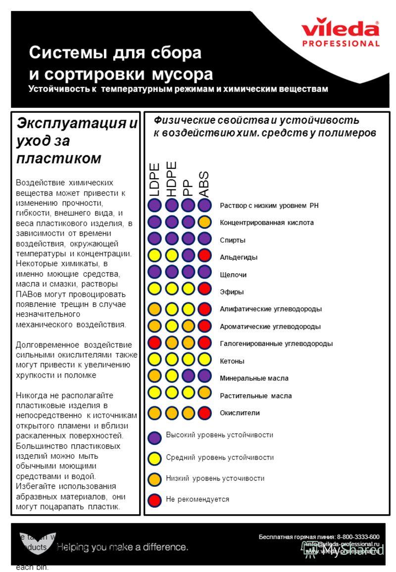 Бесплатная горячая линия: 8-800-3333-600 info@vileda-professional.ru www.vileda.-professional.ru Высокий уровень устойчивости Средний уровень устойчивости Низкий уровень усточивости Не рекомендуется Раствор с низким уровнем PH Концентрированная кисло
