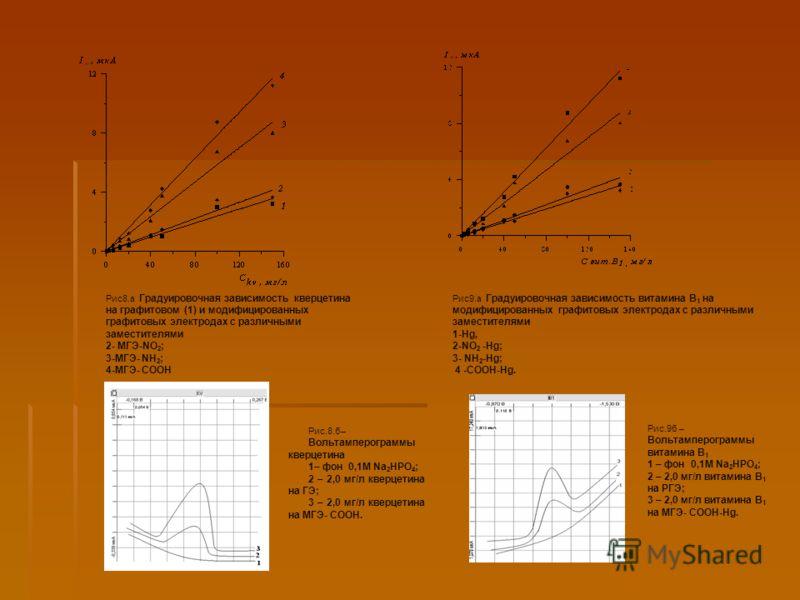 Рис8.а Градуировочная зависимость кверцетина на графитовом (1) и модифицированных графитовых электродах с различными заместителями 2- МГЭ-NO 2 ; 3-МГЭ- NH 2 ; 4-МГЭ- СООН Рис9.а Градуировочная зависимость витамина В 1 на модифицированных графитовых э