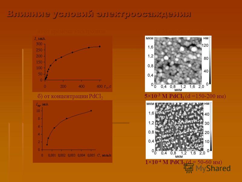 5×10 -3 М PdCl 2 (d =150-200 нм) 1×10 -4 М PdCl 2 (d = 50-60 нм) АСМ изображения Влияние условий электроосаждения а) от времени электролиза б) от концентрации PdCl 2