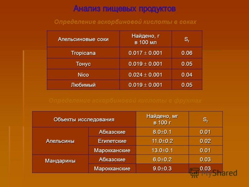 Апельсиновые соки Найдено, г в 100 мл SrSrSrSrTropicana 0.017 0.001 0.06 Тонус 0.019 0.001 0.05 Nico 0.024 0.001 0.04 Любимый 0.019 0.001 0.05 Определение аскорбиновой кислоты в соках Объекты исследования Найдено, мг в 100 г SrSrSrSrАпельсиныАбхазски
