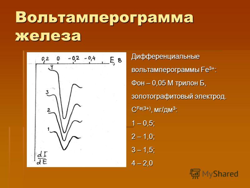 Вольтамперограмма железа Дифференциальные вольтамперограммы Fe 3+ : Фон – 0,05 М трилон Б, золотографитовый электрод. С Fe(3+), мг/дм 3 : 1 – 0,5;2 – 1,0;3 – 1,5;4 – 2,0