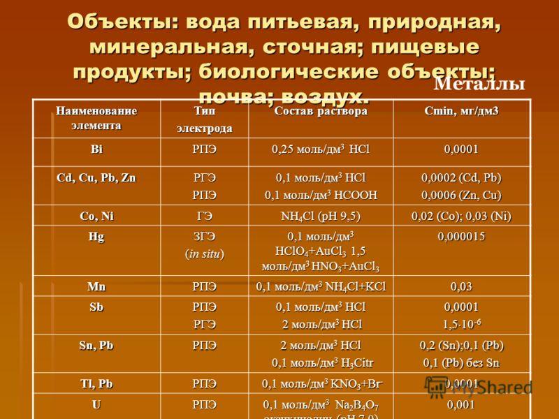 Объекты: вода питьевая, природная, минеральная, сточная; пищевые продукты; биологические объекты; почва; воздух. Металлы Наименование элемента Типэлектрода Состав раствора Cmin, мг/дм3 BiРПЭ 0,25 моль/дм 3 HCl 0,0001 Cd, Cu, Pb, Zn РГЭРПЭ 0,1 моль/дм