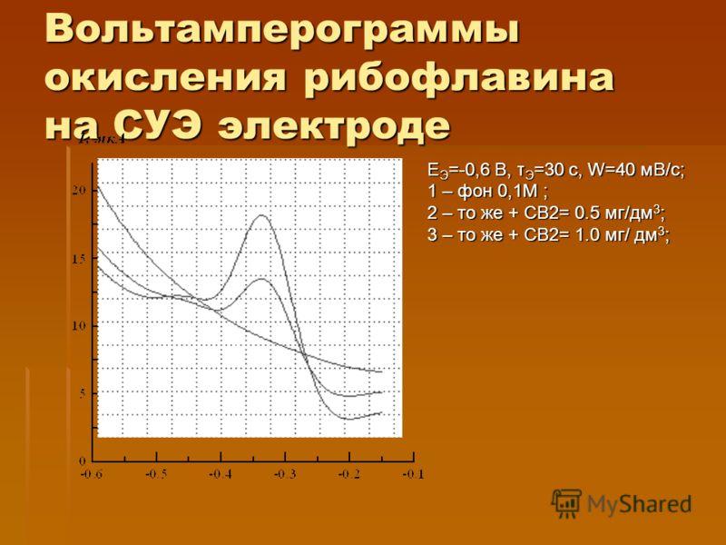 Вольтамперограммы окисления рибофлавина на СУЭ электроде Е Э =-0,6 В, τ Э =30 с, W=40 мВ/с; 1 – фон 0,1М ; 2 – то же + СВ2= 0.5 мг/дм 3 ; 3 – то же + СВ2= 1.0 мг/ дм 3 ; 1 2 3