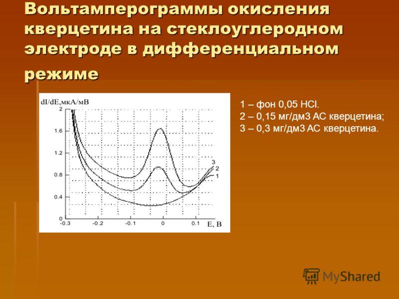 Вольтамперограммы окисления кверцетина на стеклоуглеродном электроде в дифференциальном режиме 1 – фон 0,05 HCl. 2 – 0,15 мг/дм3 АС кверцетина; 3 – 0,3 мг/дм3 АС кверцетина.