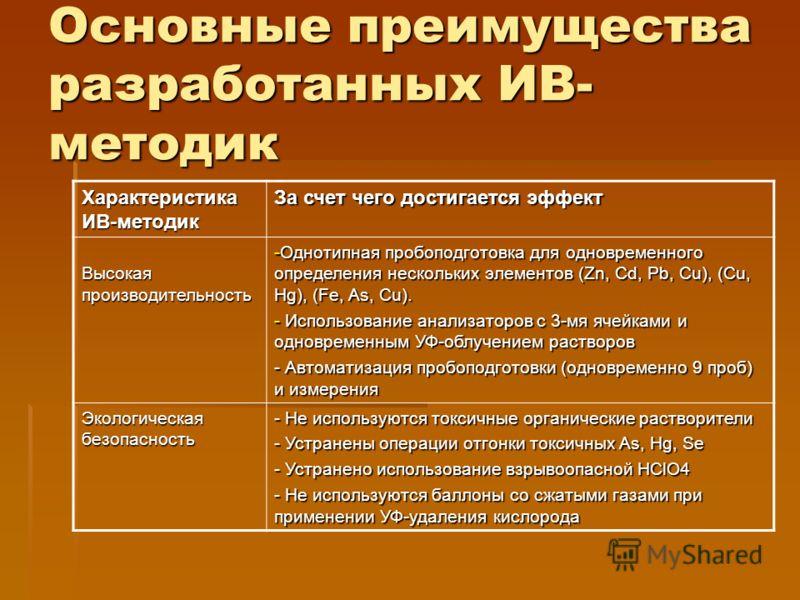 Основные преимущества разработанных ИВ- методик Характеристика ИВ-методик За счет чего достигается эффект Высокая производительность -Однотипная пробоподготовка для одновременного определения нескольких элементов (Zn, Cd, Pb, Cu), (Cu, Hg), (Fe, As,