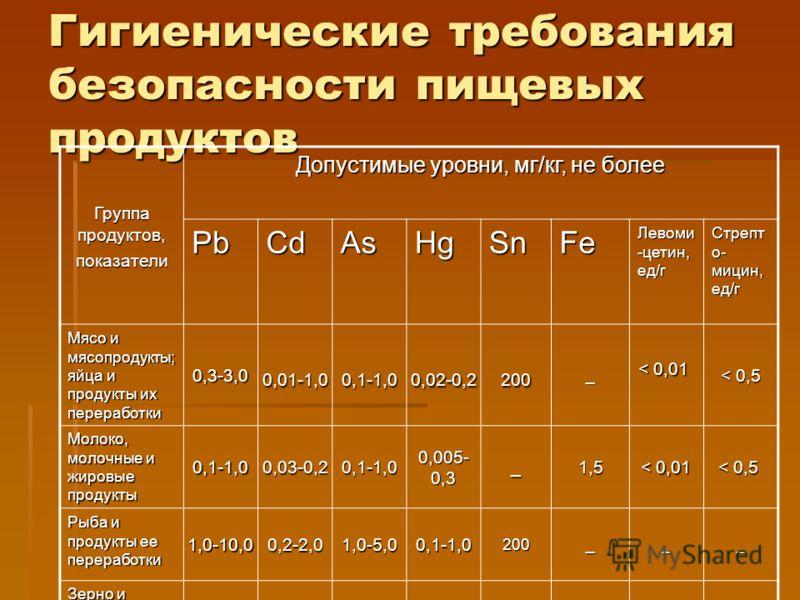 Гигиенические требования безопасности пищевых продуктов Группа продуктов, показатели Допустимые уровни, мг/кг, не более PbCdAsHgSnFe Левоми -цетин, ед/г Стрепт о- мицин, ед/г Мясо и мясопродукты; яйца и продукты их переработки 0,3-3,0 0,01-1,0 0,1-1,