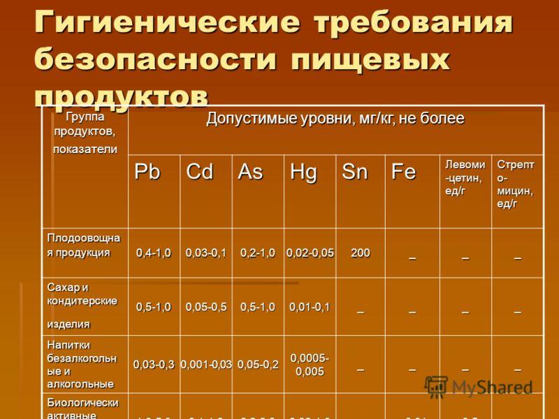 Гигиенические требования безопасности пищевых продуктов Группа продуктов, показатели Допустимые уровни, мг/кг, не более PbCdAsHgSnFe Левоми -цетин, ед/г Стрепт о- мицин, ед/г Плодоовощна я продукция 0,4-1,00,03-0,10,2-1,00,02-0,05200___ Сахар и конди