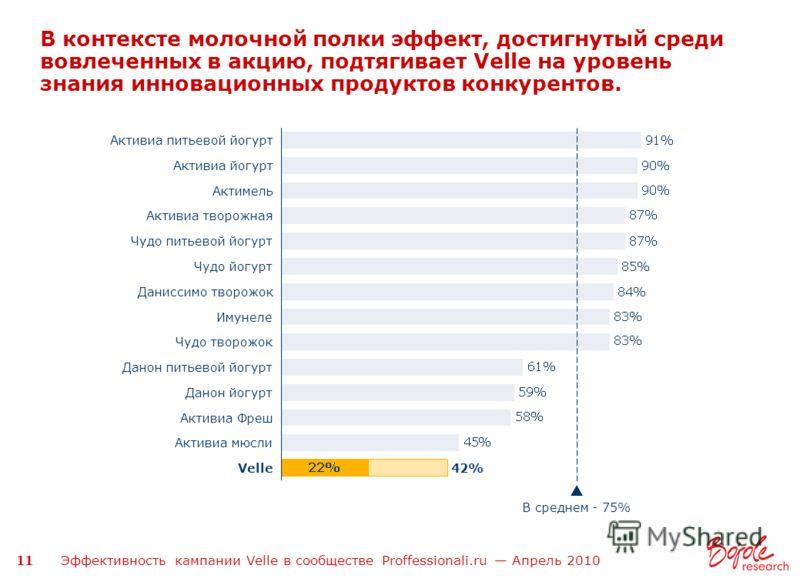 Эффективность кампании Velle в сообществе Proffessionali.ru Апрель 2010 11 В контексте молочной полки эффект, достигнутый среди вовлеченных в акцию, подтягивает Velle на уровень знания инновационных продуктов конкурентов. 42% Активиа творожная Чудо п