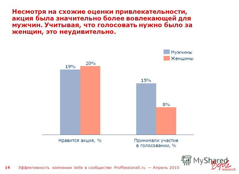 Эффективность кампании Velle в сообществе Proffessionali.ru Апрель 2010 14 Несмотря на схожие оценки привлекательности, акция была значительно более вовлекающей для мужчин. Учитывая, что голосовать нужно было за женщин, это неудивительно. Принимали у