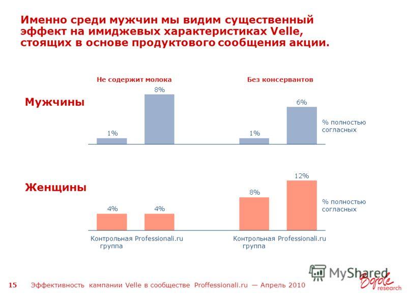 Эффективность кампании Velle в сообществе Proffessionali.ru Апрель 2010 15 Именно среди мужчин мы видим существенный эффект на имиджевых характеристиках Velle, стоящих в основе продуктового сообщения акции. % полностью согласных% полностью согласных%