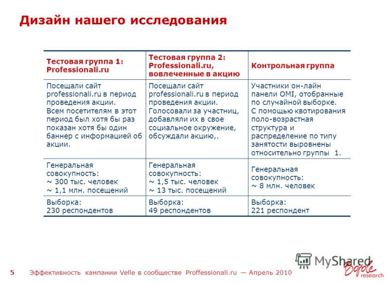 Эффективность кампании Velle в сообществе Proffessionali.ru Апрель 2010 5 Дизайн нашего исследования Тестовая группа 1: Professionali.ru Тестовая группа 2: Professionali.ru, вовлеченные в акцию Контрольная группа Посещали сайт professionali.ru в пери