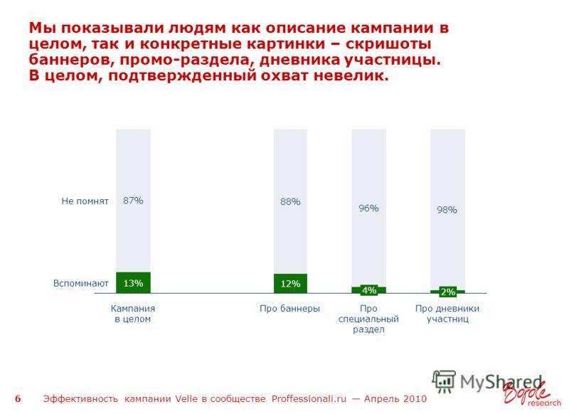 Эффективность кампании Velle в сообществе Proffessionali.ru Апрель 2010 6 Мы показывали людям как описание кампании в целом, так и конкретные картинки – скришоты баннеров, промо-раздела, дневника участницы. В целом, подтвержденный охват невелик. Камп